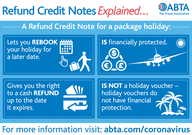 Refund Credit Notes Explained